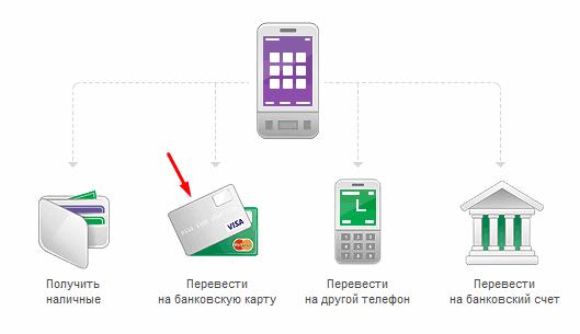 Как перевести деньги со счета мегафон