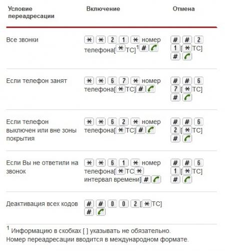Как сделать переадресацию смс на билайне на другой номер